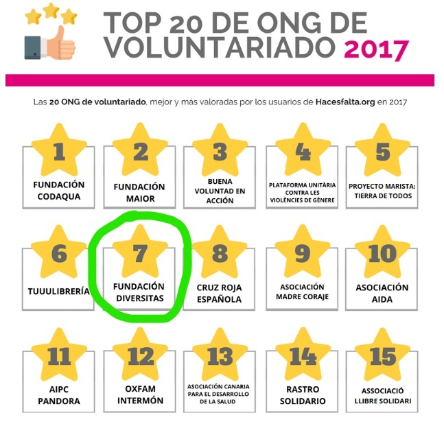 Top 20 de ONG de voluntariado de 2017