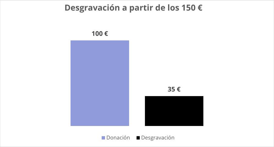deducción donación ong a partir de los 150 euros