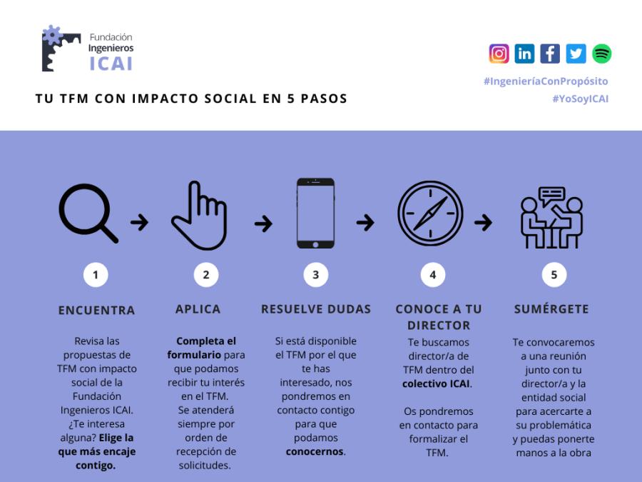 Tu TFM con impacto social en 5 pasos