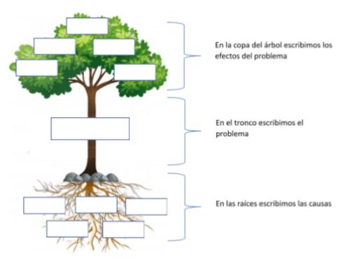"""Descripción de la imagen: Se muestra un árbol, con sus raíces, el tronco, las ramas y sus hojas. Desde las raíces, aparece una flecha a un cuadro de texto que indica: """"En las raíces escribimos las causas"""". Desde el tronco, aparece una flecha a un cuadro de texto que indica: """"En el tronco escribimos el problema"""". Desde la copa del árbol (ramas y hojas), aparece una flecha a un cuadro de texto que indica: """"En la copa del árbol escribimos los efectos del problema"""""""