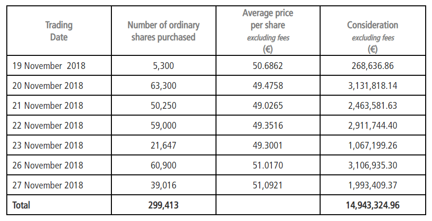 EXOR november share repurchases