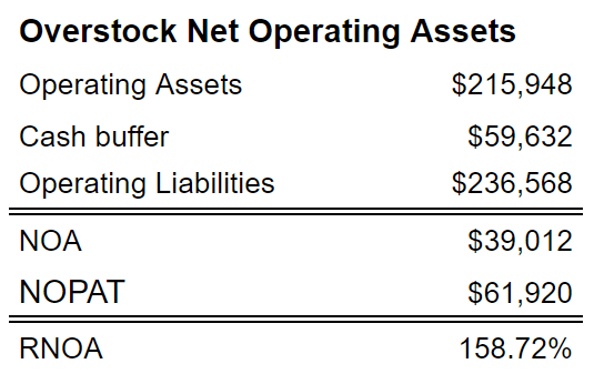 Overstock Net Operating Assets