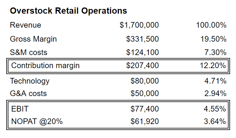 Overstock Retail Profit Point
