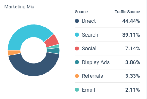 Wayfair.com Traffic Sources