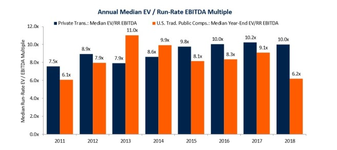 Asset Manager Annual Median EV / Run-Rate EBITDA Multiples Sandler O'Neill
