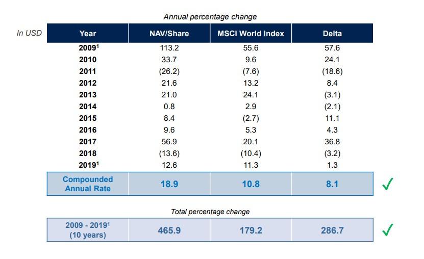 Exor Growth in NAV per share
