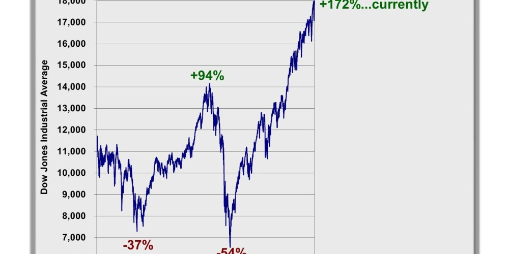 Secular Bear Market So Far