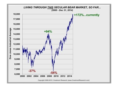 Secular Bear Market So Far