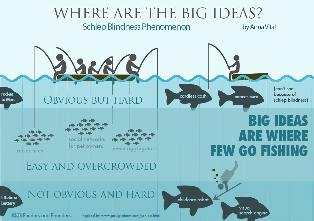 Where Are The Big Ideas Schlep Blindness - Infographic