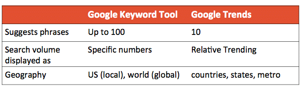 How to use Google Trends & Google Keyword Tool