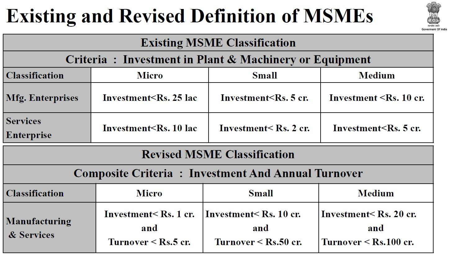MSMEs new definition