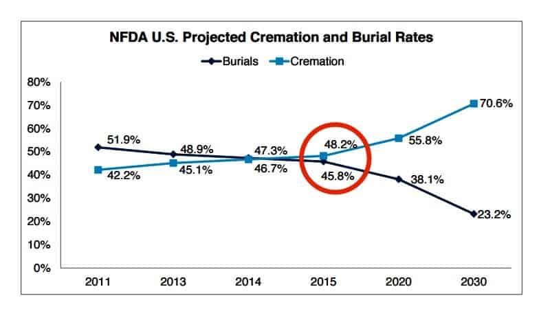 Projected Cremation vs Burial Rate in the United States