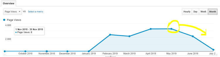 how to increase blog traffic with SEO course