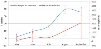 Mean species number and abundance and their standard deviations between three years