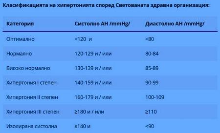 Стойности за кръвно налягане