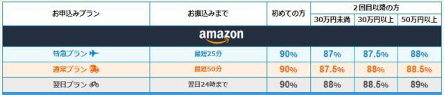 ギフトグレースのAmazonギフト券の換金率表