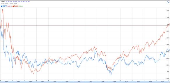 Microsoft stock price under Ballmer