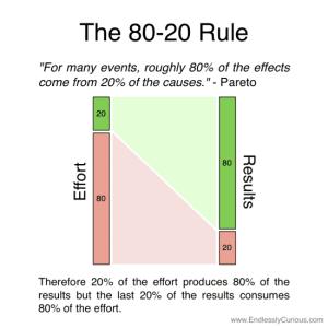 Paretos-80-20-rule-550x550