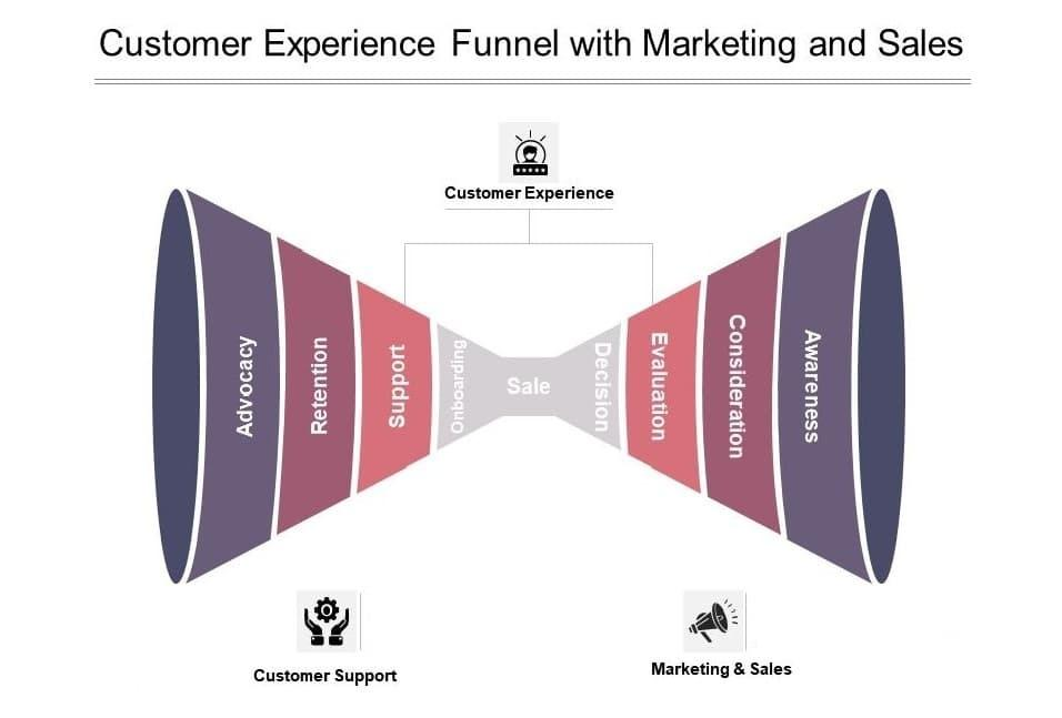 Conversion Funnel Analysis: 18 Huge Revenue Killers To Fix 1