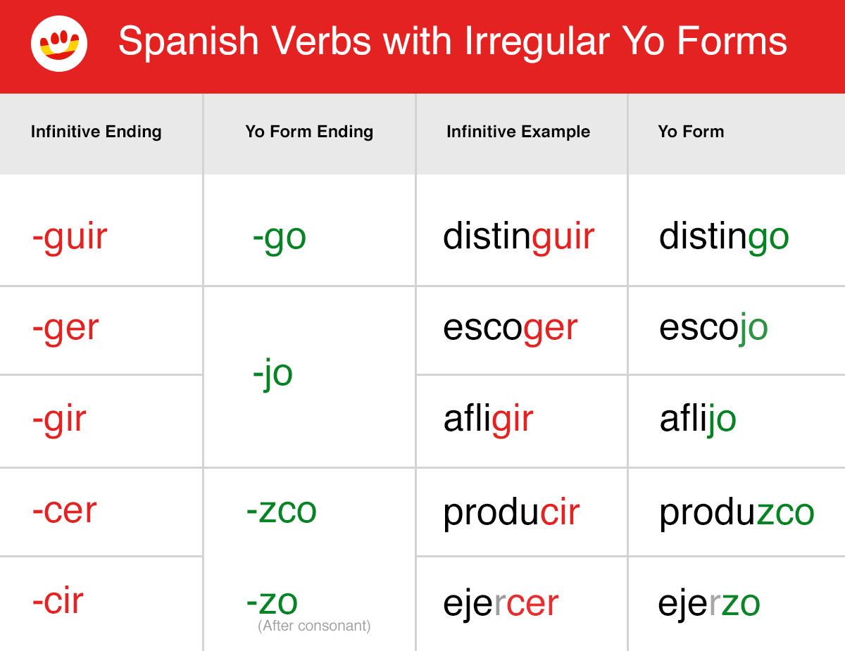 Spanish Present Tense Verb Table