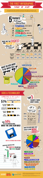 TeachHUB and the First Infographic Made By Kids