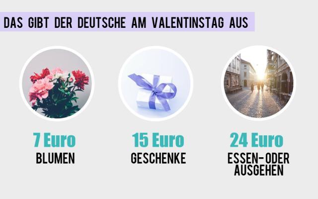 Valentinstag - Infografik