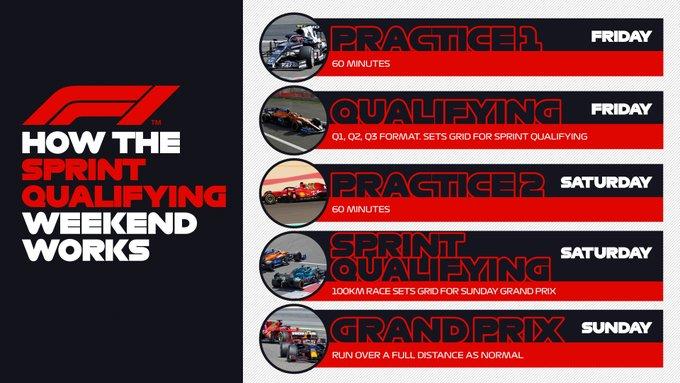 Sprint Qualifying: tutto quello che c'è da sapere