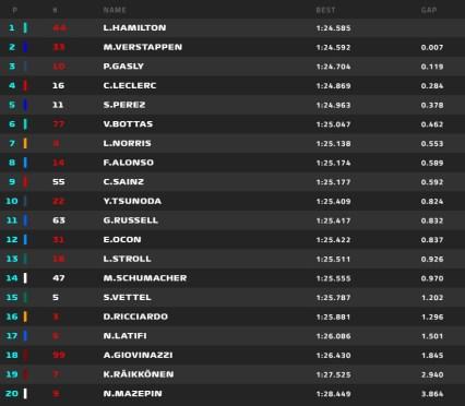 GP della Turchia Qualifiche Hamilton Verstappen
