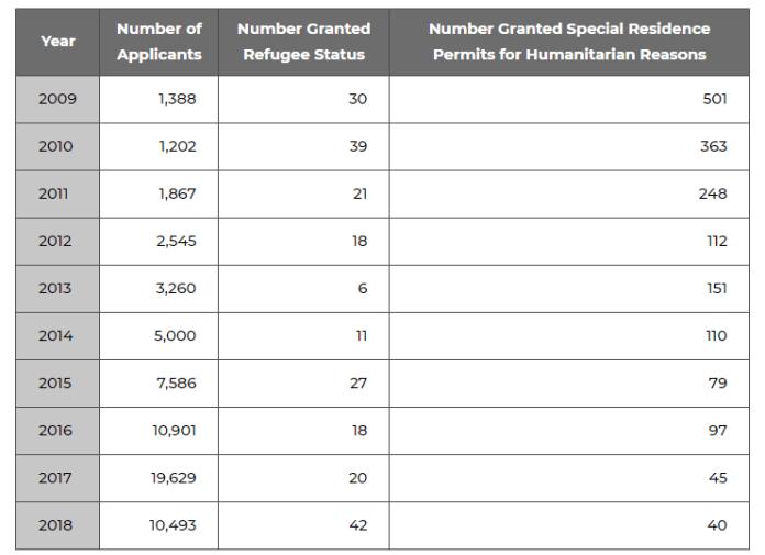 chrome NvCkDkFEAL - Le Japon est le pays qui accepte le moins de réfugiés par rapport aux autres membres du G7... et de loin