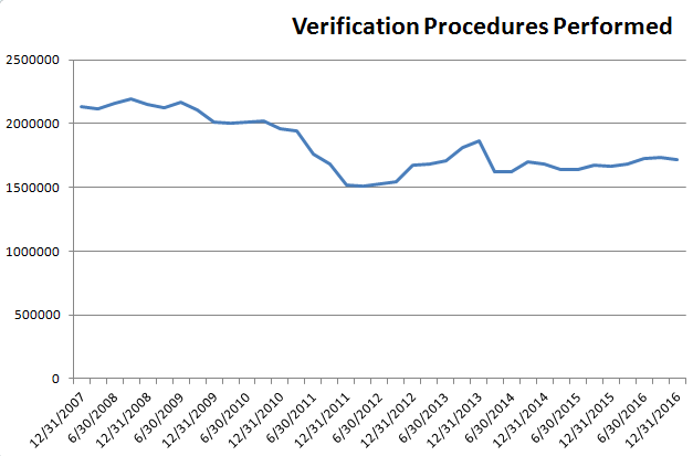verification-procedures-performed