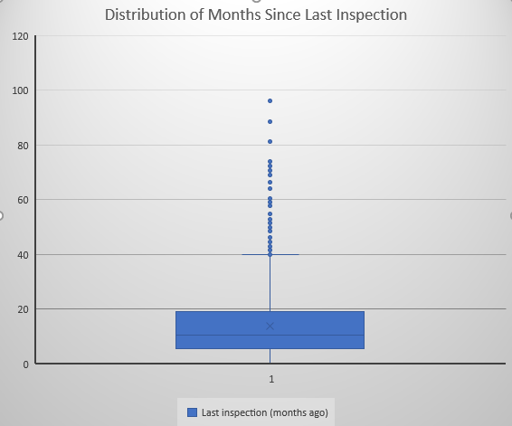 Distribution of months since last inspection