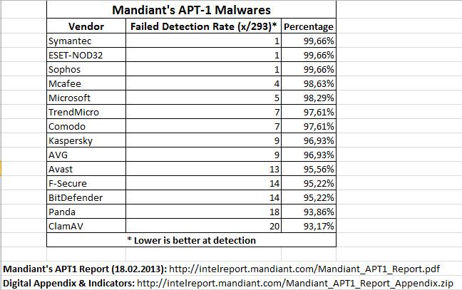 Antivirus vs APT