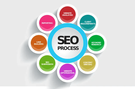 seo process - 5 Top SEO Mistakes to Avoid