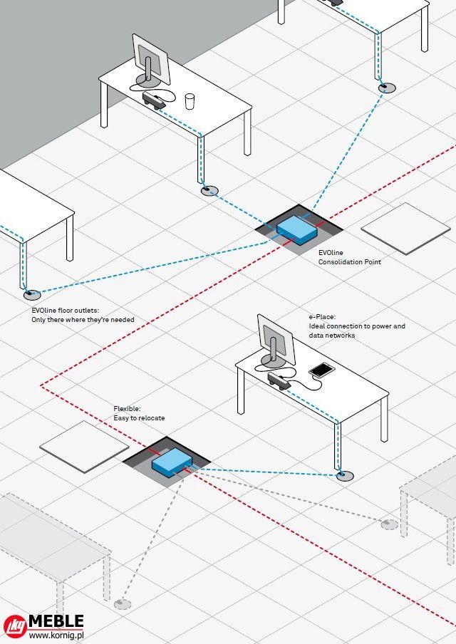 Scentralizowana dystrybucja elektryczna firmy EVOline