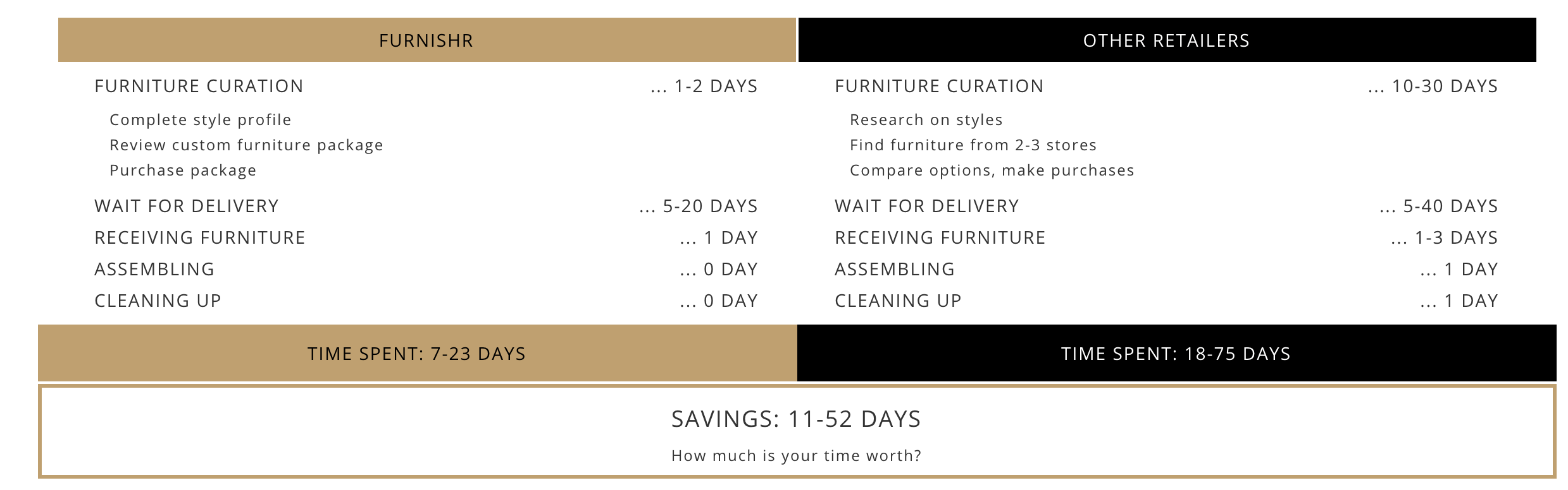 Compare the time savings from Furnishr to traditional solutions