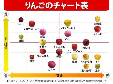 りんごチャート