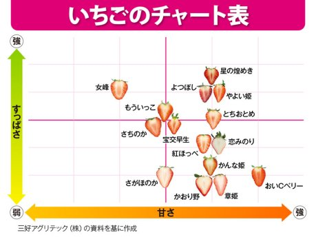 いちごのチャート表