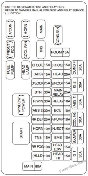 Fuse Box Diagram > KIA Rio (DC; 20002005)