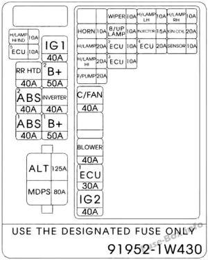 Fuse Box Diagram > KIA Rio (UB; 20122017)