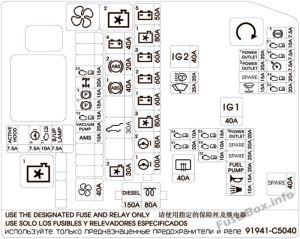 Fuse Box Diagram > KIA Sorento (XM; 20102015)
