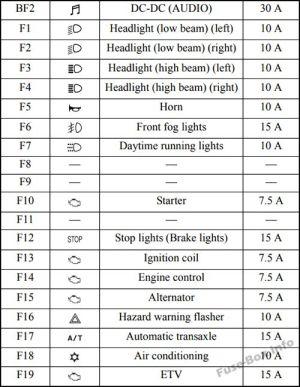 Fuse Box Diagram > Mitsubishi Mirage (20142019)