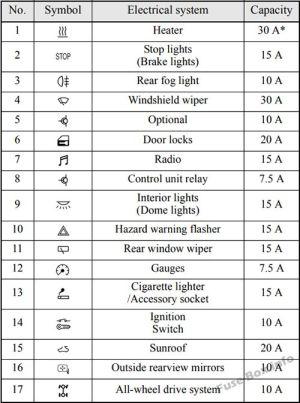 Fuse Box Diagram > Mitsubishi Outlander (20072013)