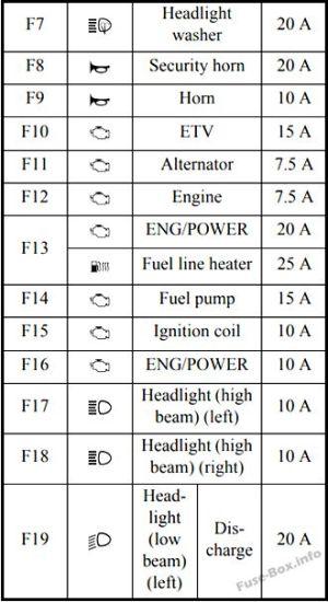 Fuse Box Diagram > Mitsubishi Outlander (20142019)