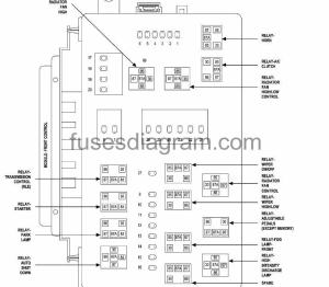 Fuses and relays box diagram Chrysler 300