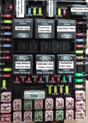 Fuses and relays box diagram Ford Expedition 2