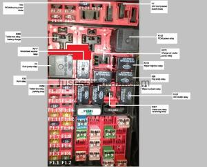 Fuses and relay box diagram Ford F150 19972003
