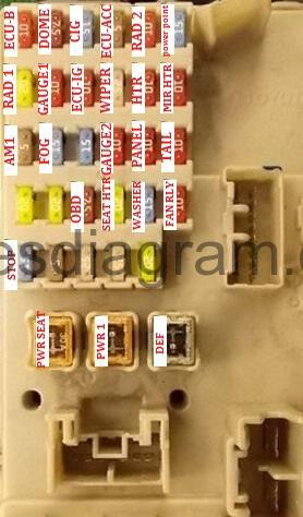 Fuse box Toyota Camry 20012006