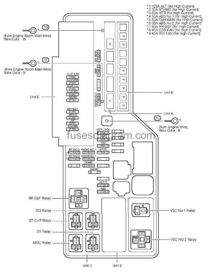 2001 Toyota Camry Interior Fuse Box Diagram