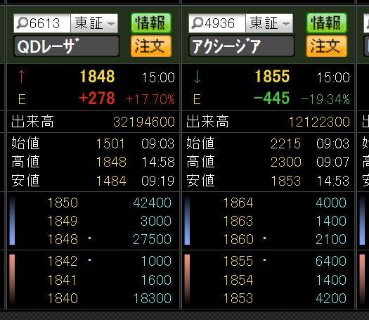 株価 アクシージア