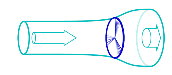 Fig 17 flow of air past a windmill